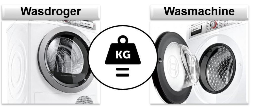 afstemmen capaciteit droger en wasmachine