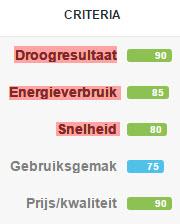 criteria vergelijkingstest wasdrogers