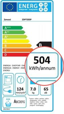 Hoe zit het met het energieverbruik van de Zanussi zdp7203p