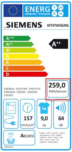 energieklasse van de Siemens wasdroger