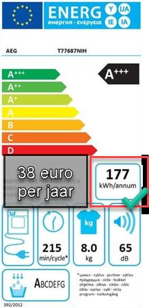 Energieklasse A+++ maar 38 euro per jaar