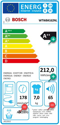 Zeer laag energieverbruik van de Bosch wasdroger