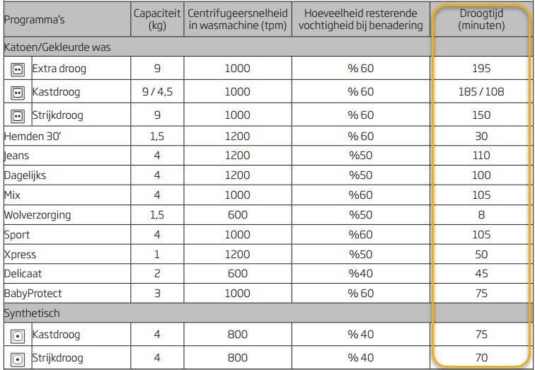 snelheden van de droogprogramma's