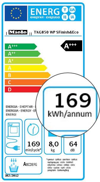 Zeer zuinig A+++ energielabel