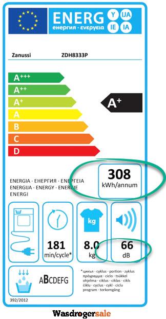 Zanussi ZDH8333P energieverbruik in de praktijk