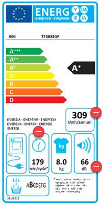 Hoe zit het met het energieverbruik