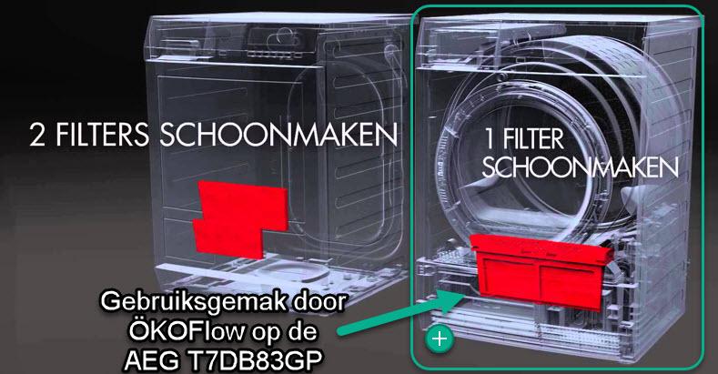Okoflow gemakkelijk onderhoud van de filters AEG droger