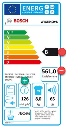 Hoog energieverbruik van de Bosch condensdroger