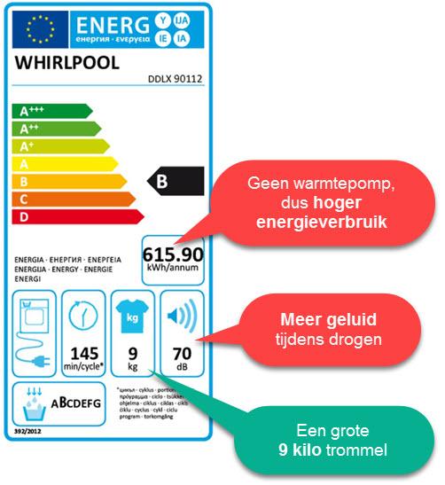 Het energieverbruik van de Whirlpool DDLX 90112