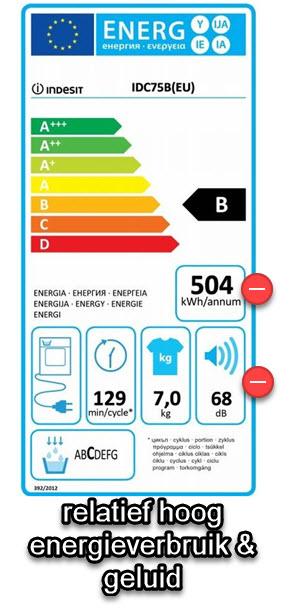 Energiekosten van deze Indesit droger