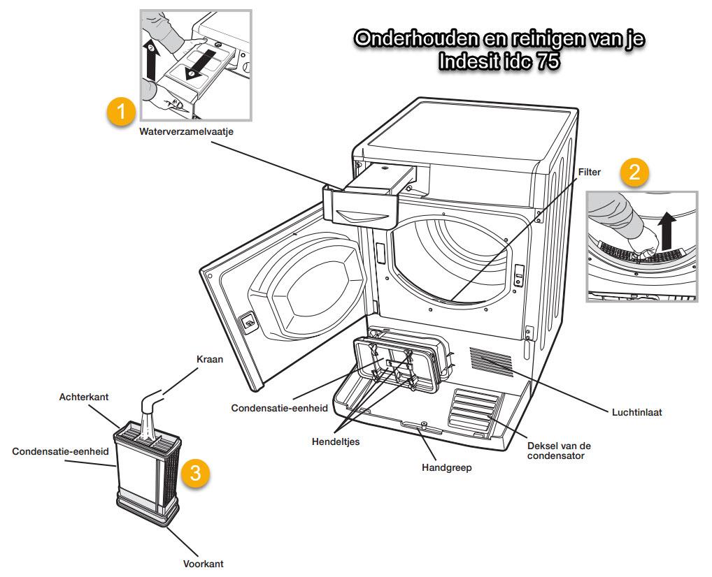 Onderhoud aan een condensdroger