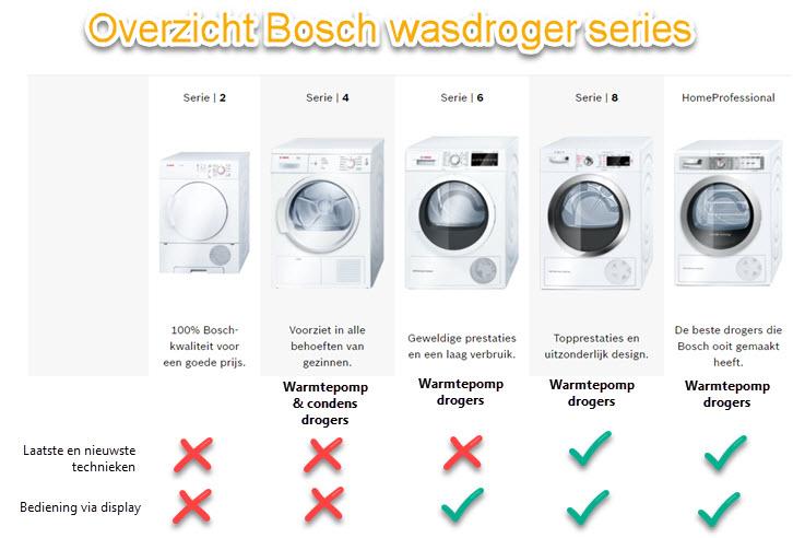 Verschillen tussen de Bosch wasdrogers
