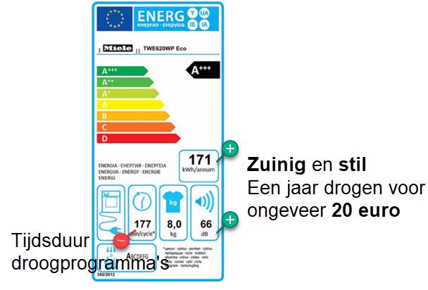 Snelheid en energieverbruik