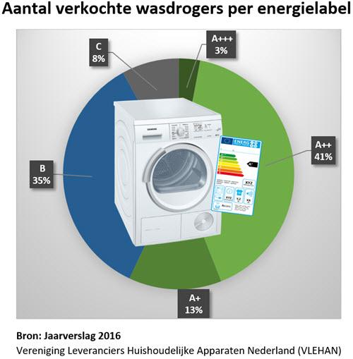Overzicht meest verkochte wasdrogers