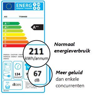 Meer over verbruik per droogprogramma en energielabel A++