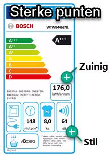 testscores geluid tijdens drogen en energieverbruik