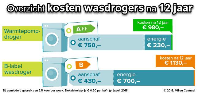 Wat kosten een condens wasdroger aan energie