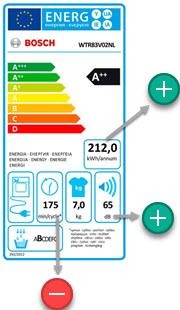 meetwaardes geluid en energieverbruik