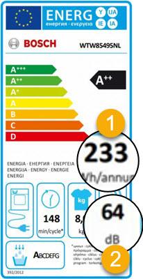 Wat zegt het Bosch WTW85495NL energielabel