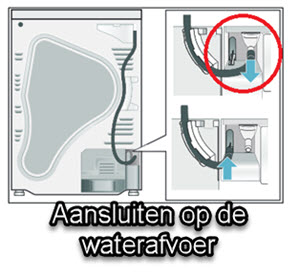 wasdroger aansluiten op de waterafvoer